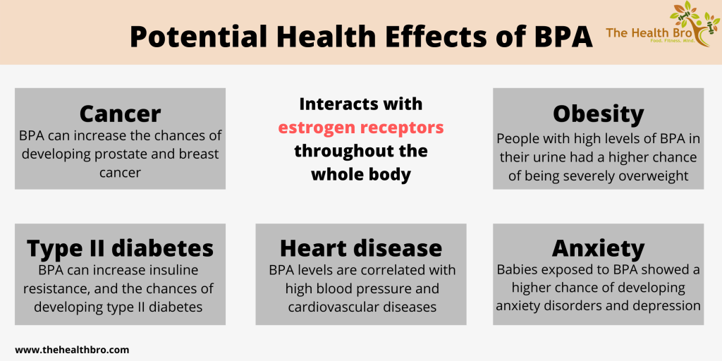 BPA: What is it, BPA-free and health effects - The Health Bro